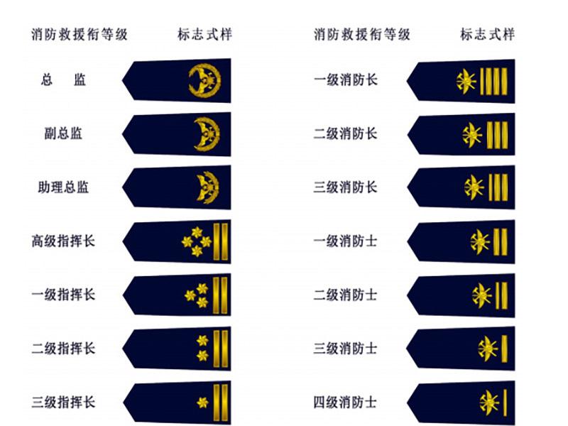 消防救援衔标志式样和佩带办法公布了
